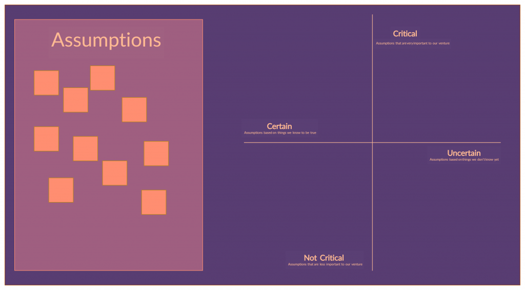 Assumption Grid Template for conducting experiments.