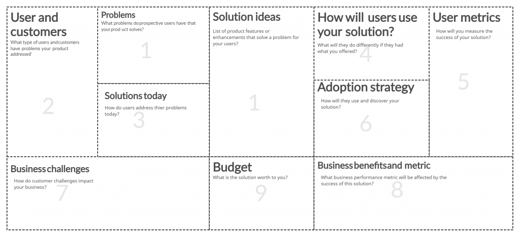 Opportunity Canvas for Visual Experiments