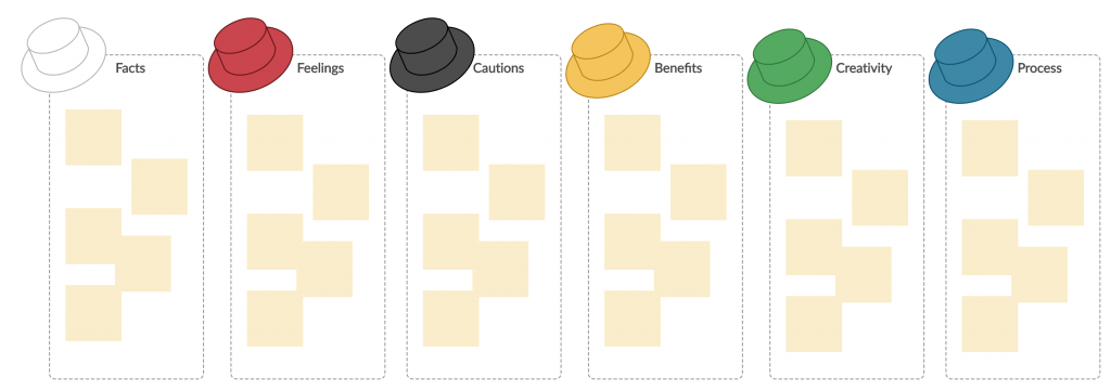 Six Thinking Hats Template Ideation Techniques