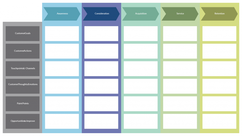 Customer-centric visual tools- Journey Maps