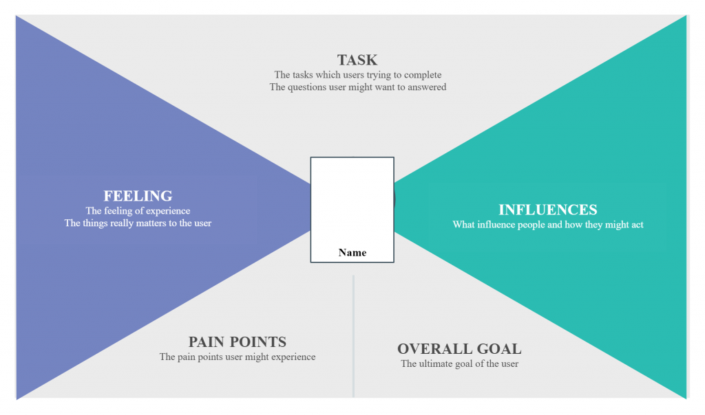 Visualizing your customer-centric strategy-empathy maps