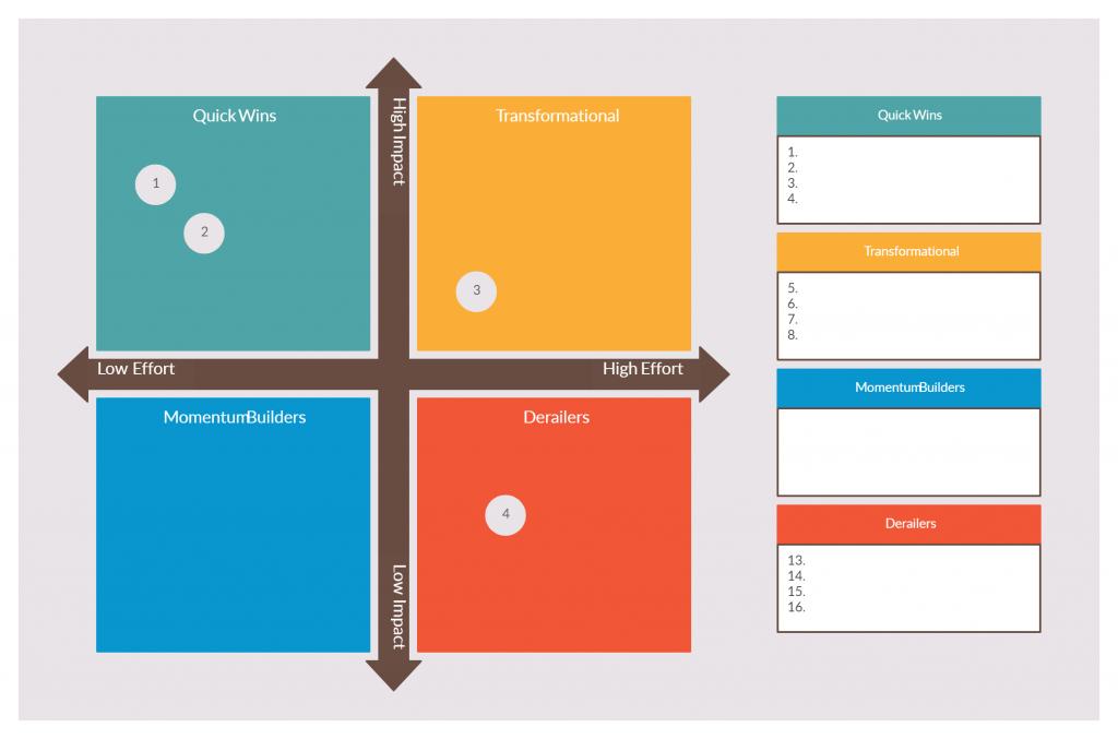 Impact Effort Matrix for Conducting Experiments