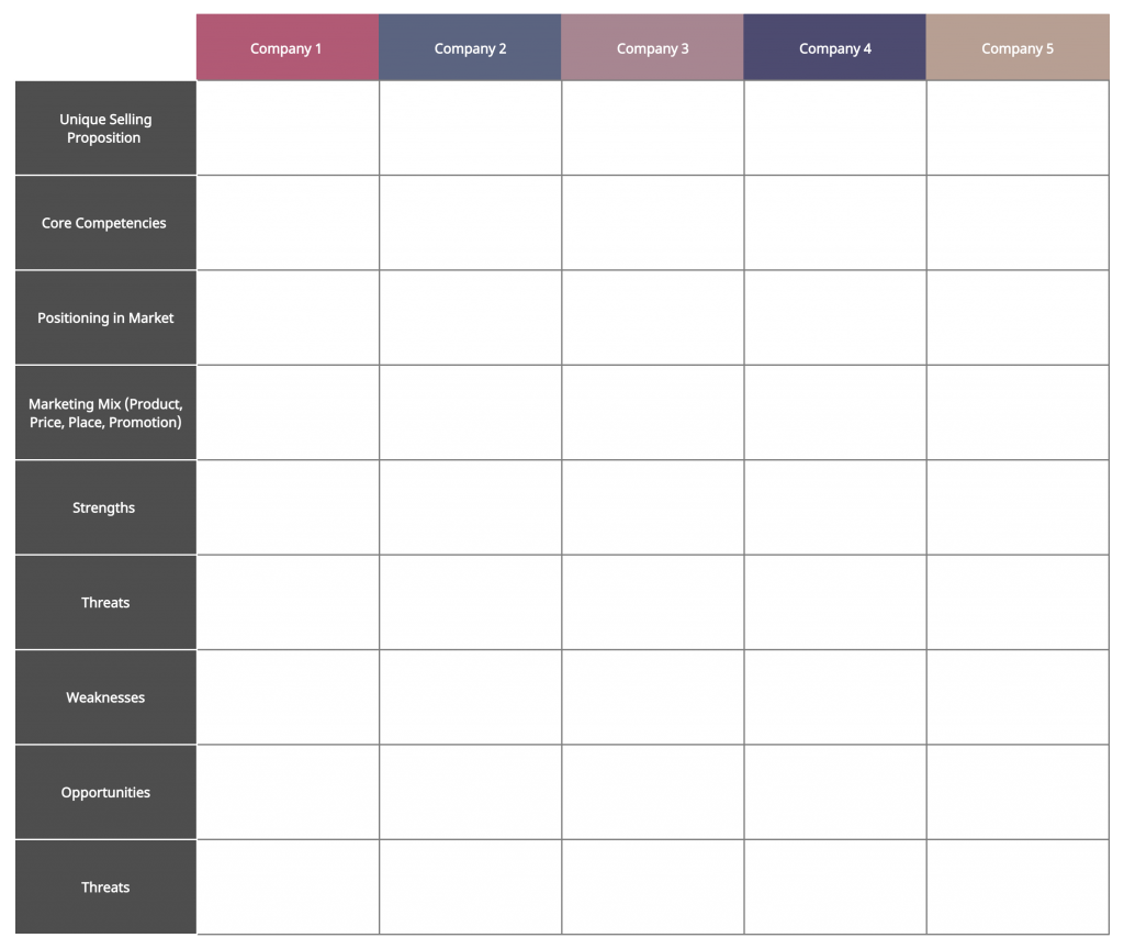 Competitor Profile Template for Strategic Group Analysis