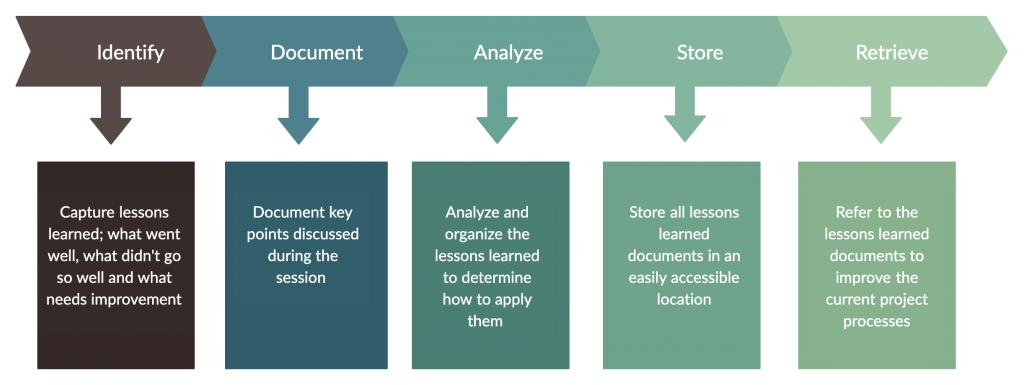 Project Lessons Learned Process