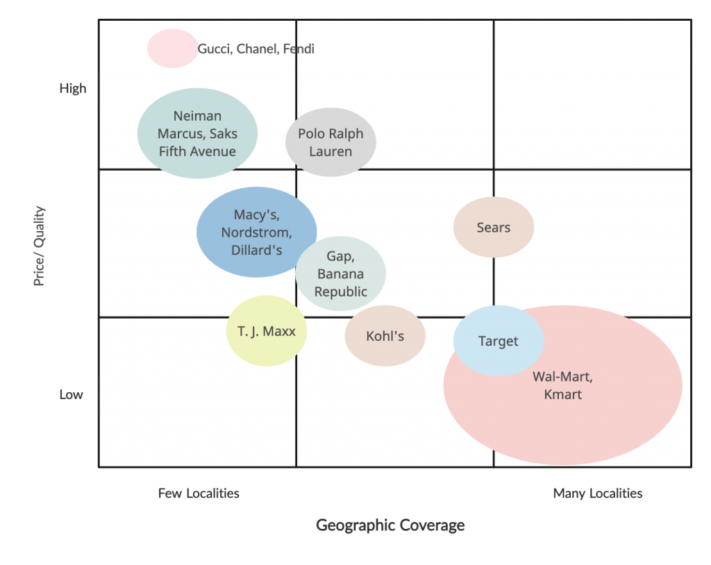 Strategic Group Map Example