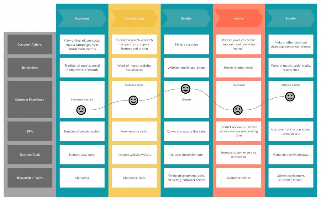 Customer journey map template for design sprints.