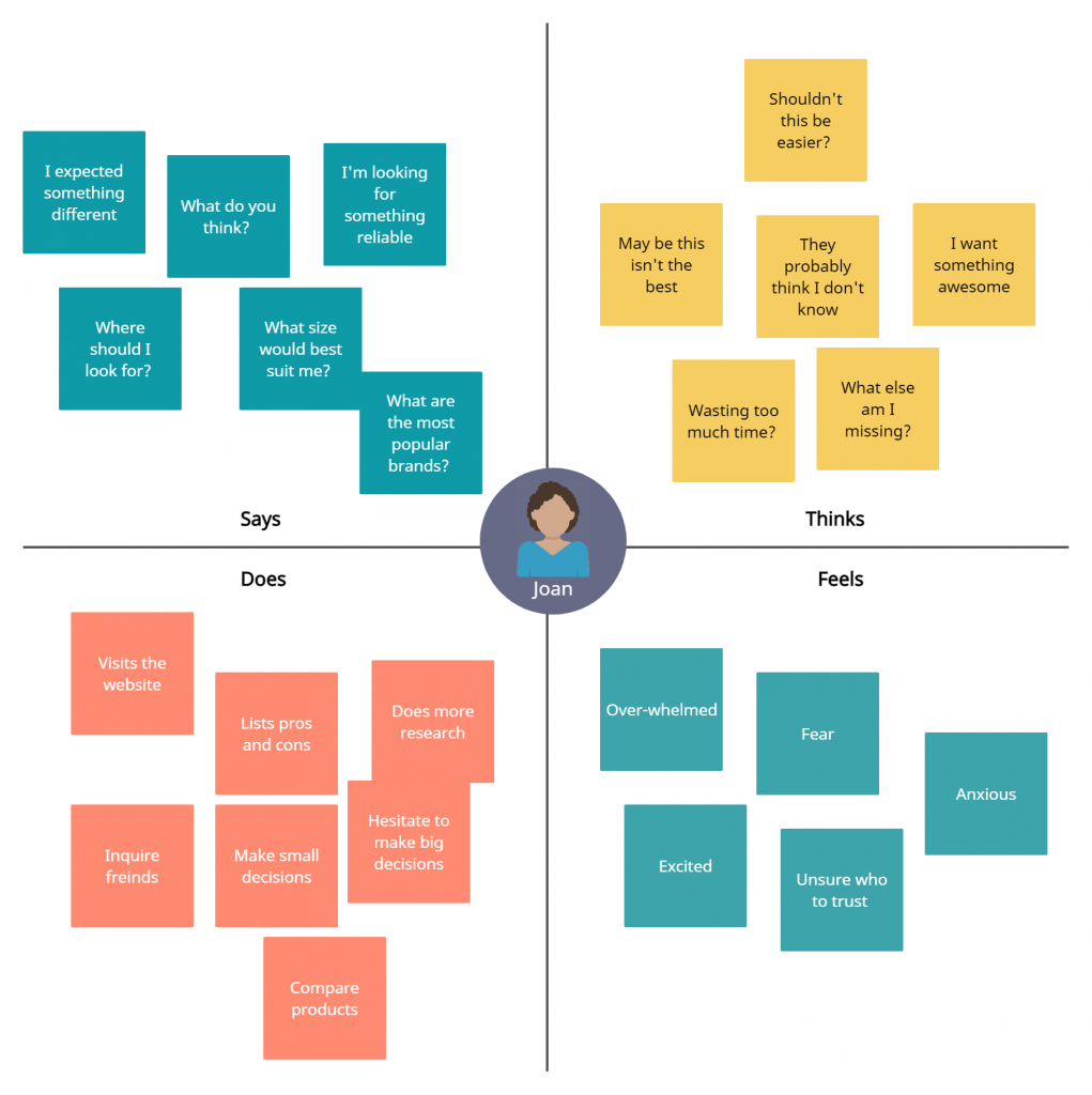 Empathy map template for design sprints.