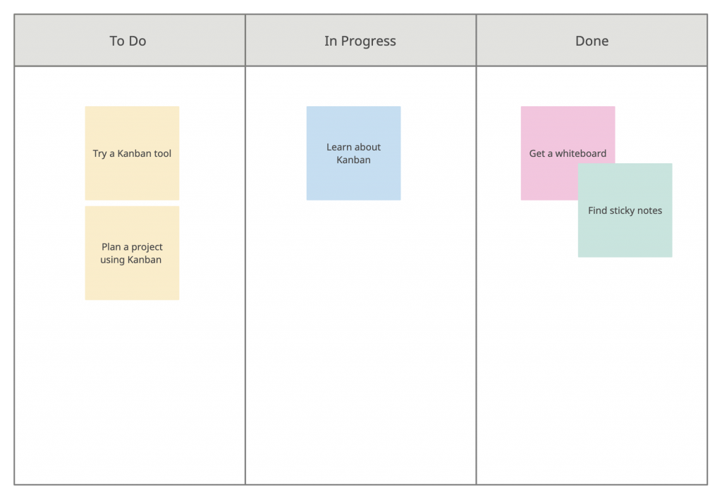 Kanban Board Template Resource Management