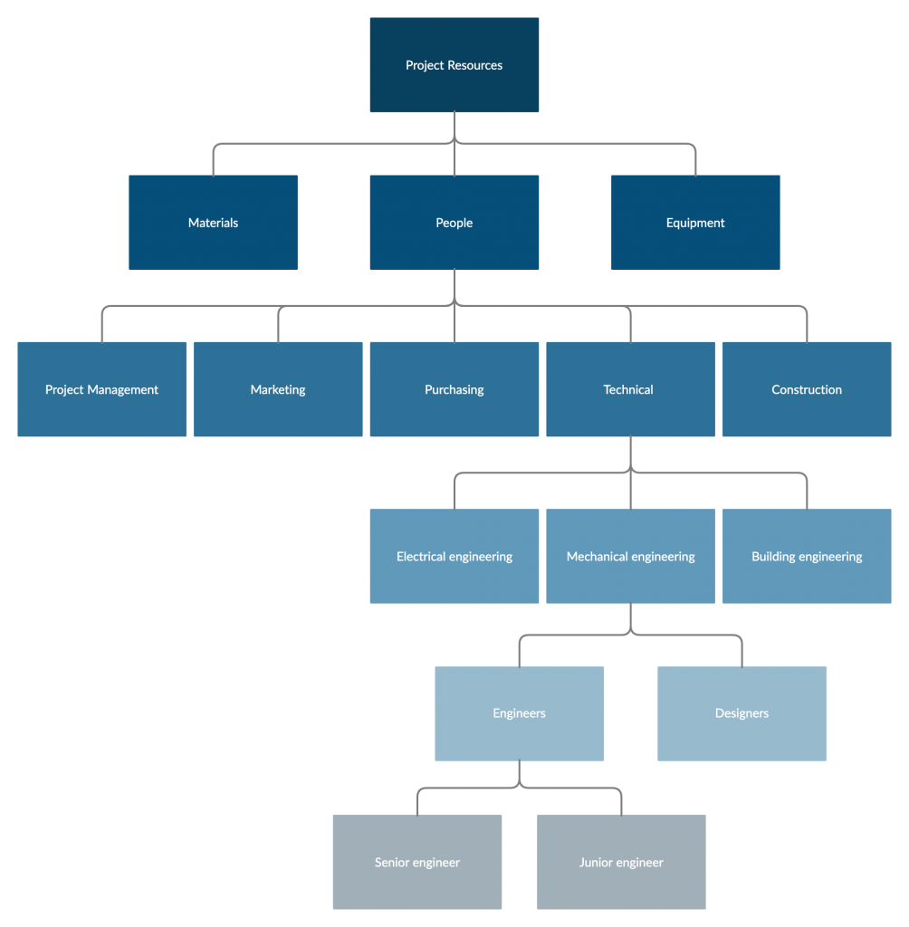 Resource Breakdown Structure Resource Management