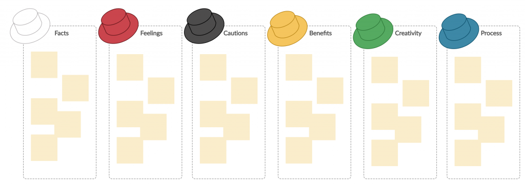 Six thinking hats template for design sprints.