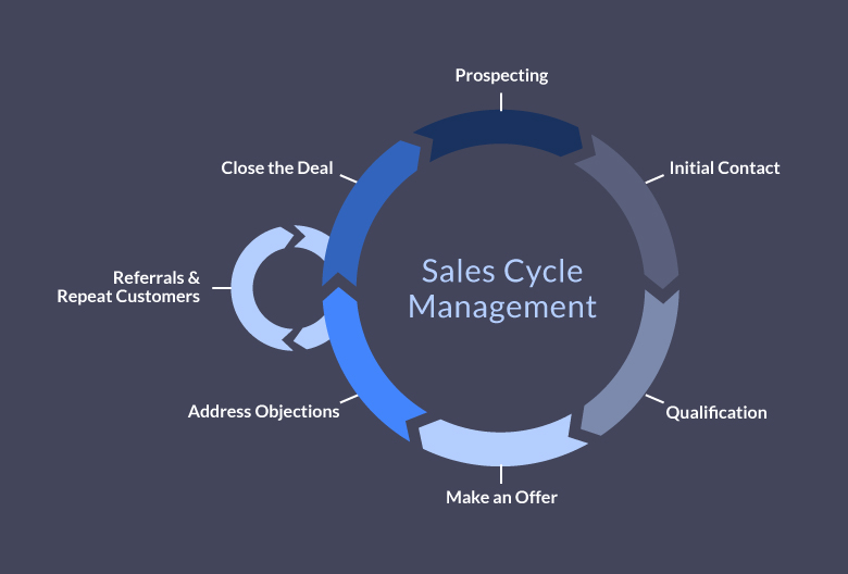 the sales cycle management process