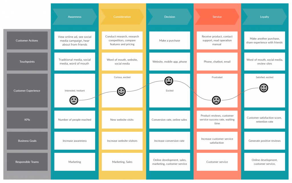 customer journey map template to create an effective sales funnel.