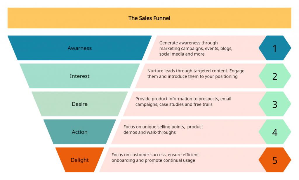 Sales Funnel Template to effectively visualize the stages of the sales process