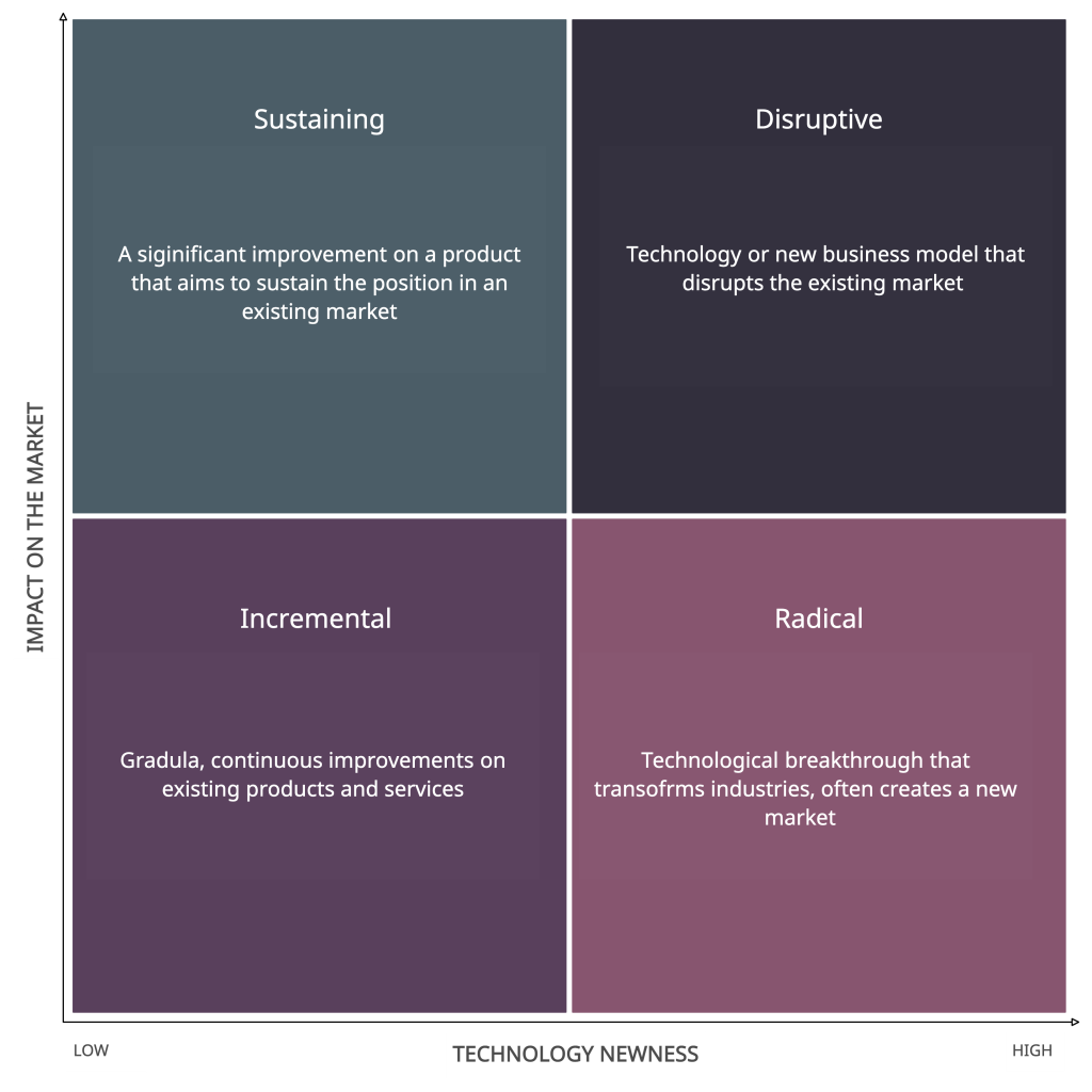 Innovation Matrix for Innovation Strategy