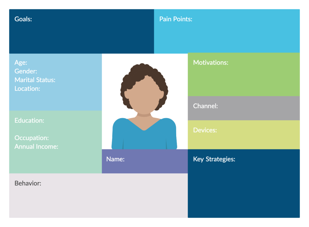 Customer Profile Template for Creating a Creative Brief