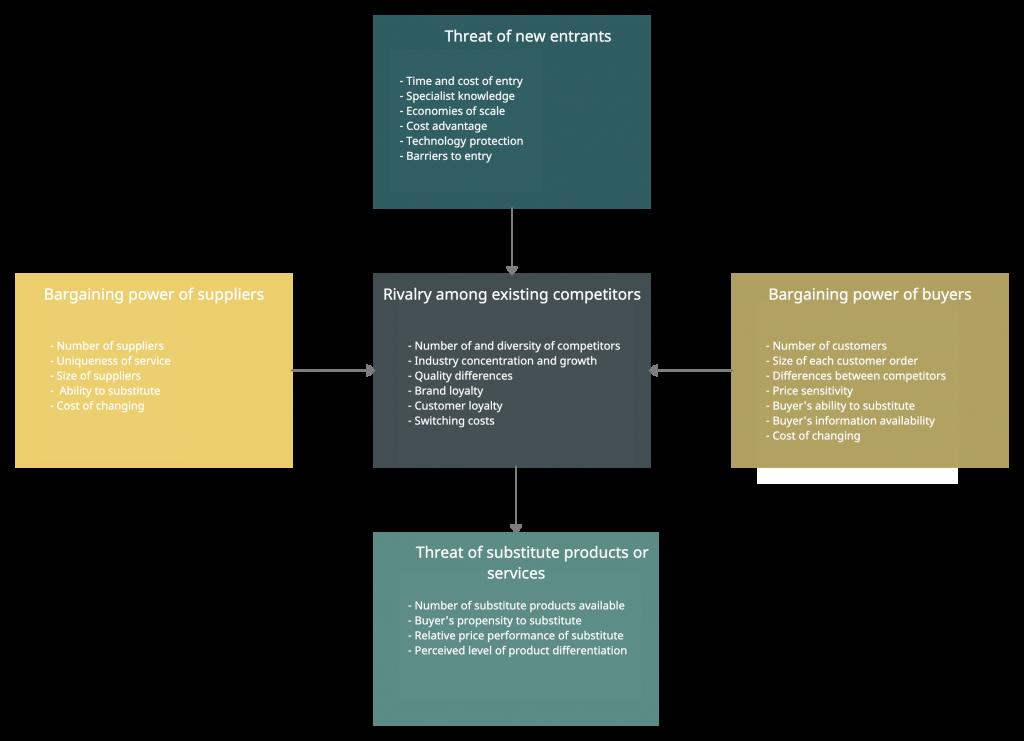 Porter's Five Forces what is competitive advantage