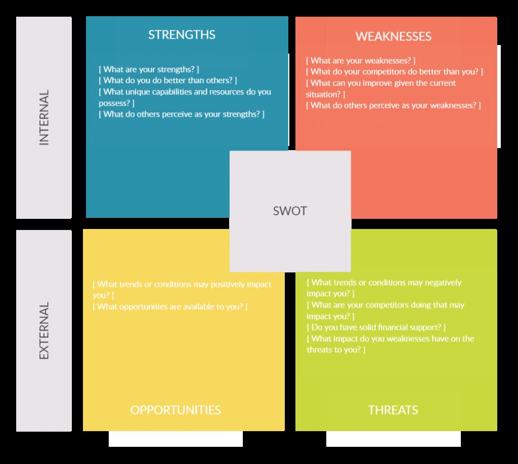 SWOT Analysis - Working Capital Management