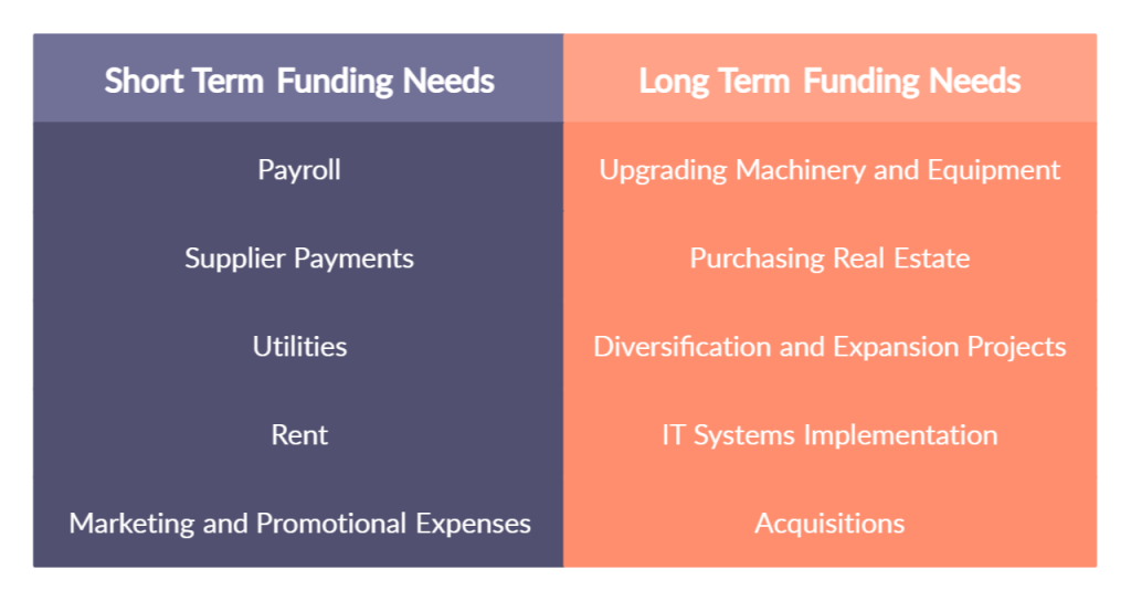 Short Term and Long Term Funding Needs - Working Capital Management