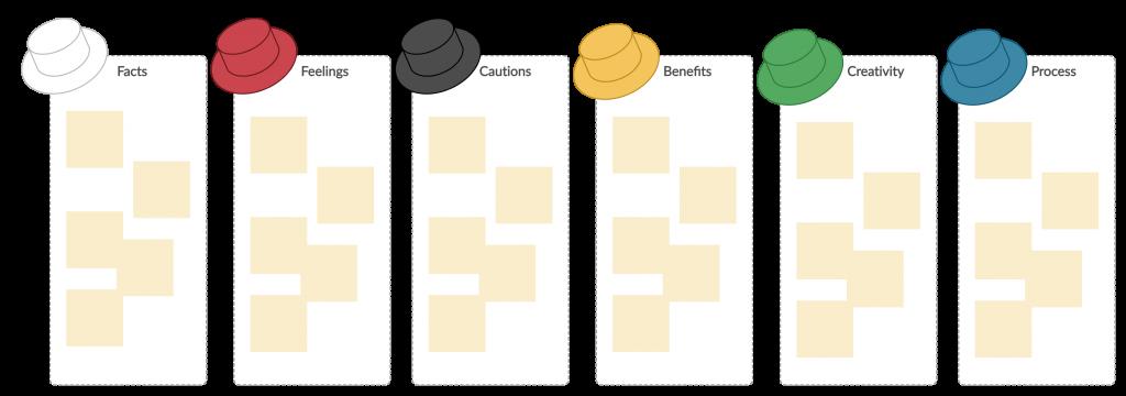 Six-Thinking-Hats-Template