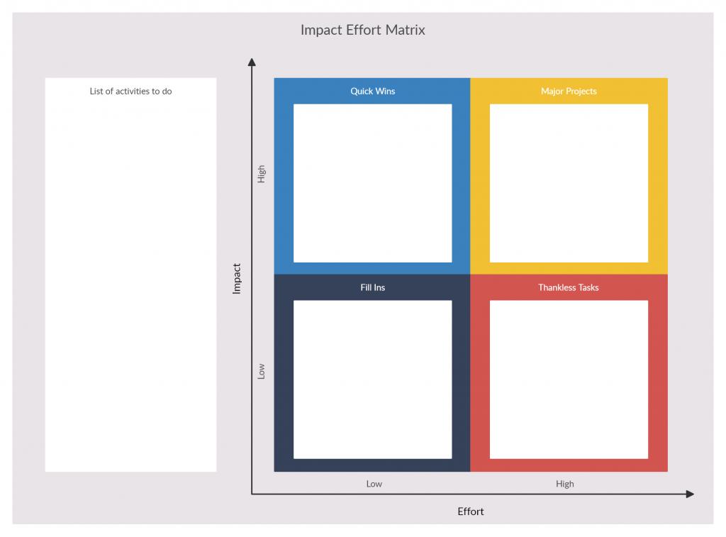 Impact-effort matrix for product backlog management