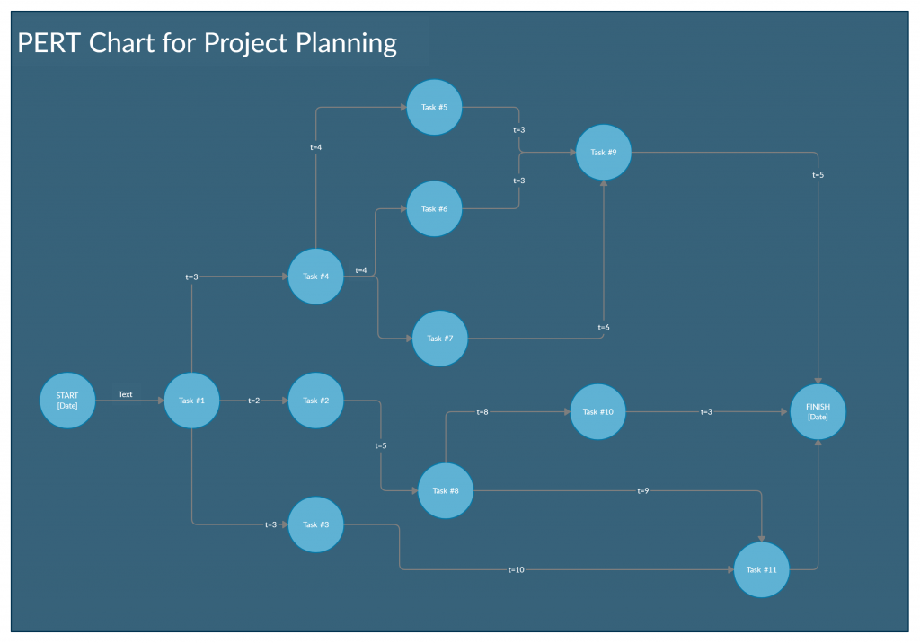 PERT chart template - project scheduling