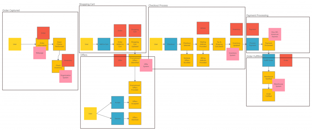 Event storming session with bounded context
