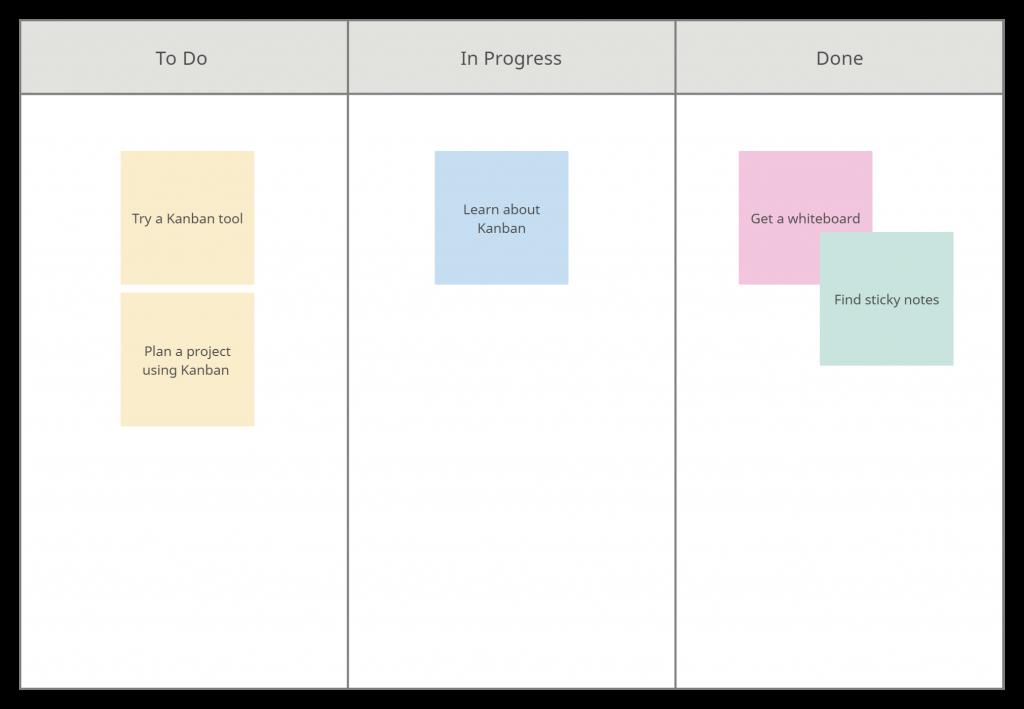 Kanban Board Template - Prevent Duplication of Effort