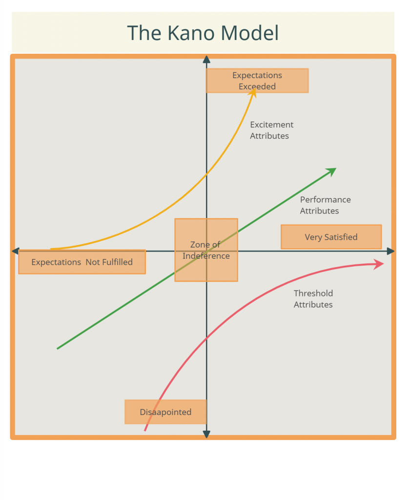 Kano Model for feature prioritization
