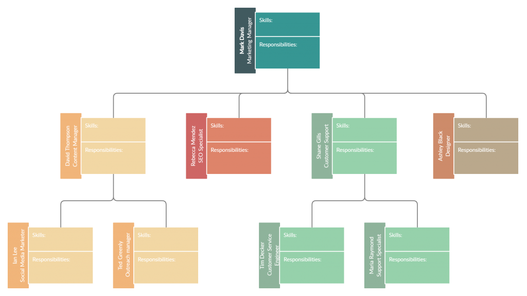 Org chart template for building a talent pipeline