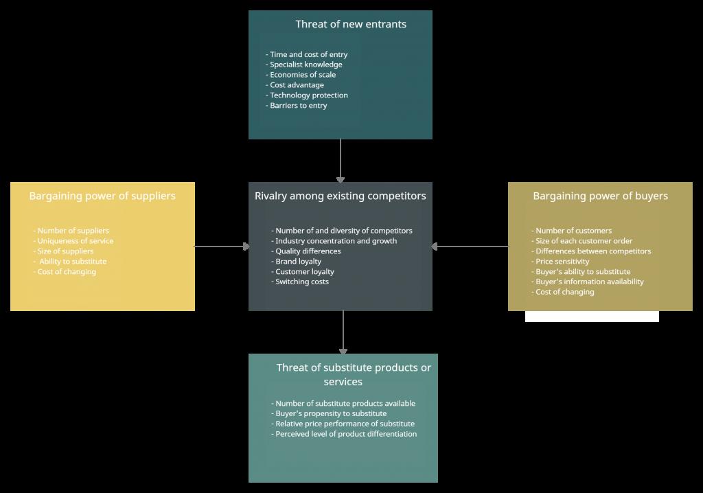 Porter's Five Forces for Marketing Intelligence