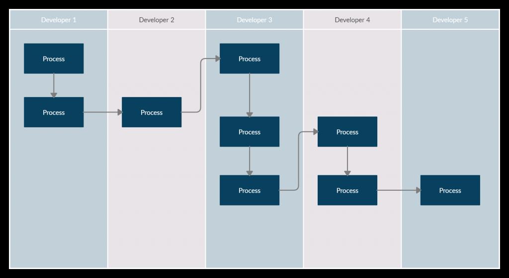 Sprint Tasks Flow Chart - Prevent Duplication of Effort