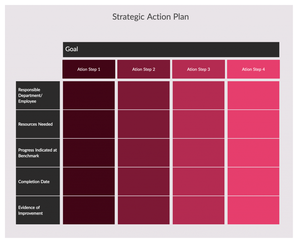 Strategic Action Plan Template for Strategic Alignment