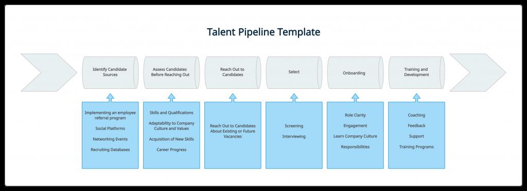 Talent pipeline template