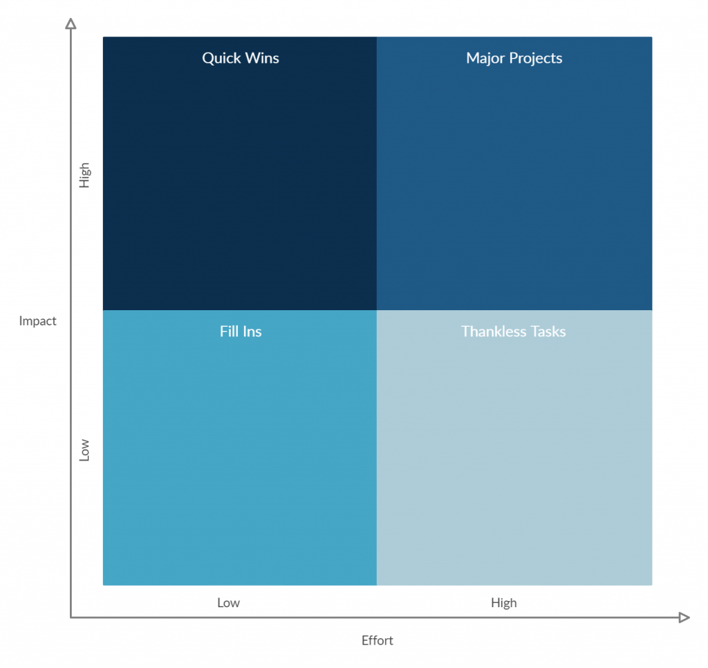 Effort impact matrix for feature prioritization