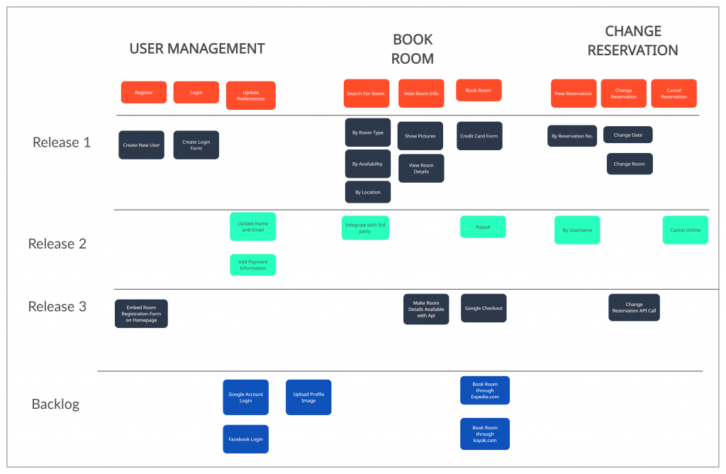 story mapping template for feature prioritization