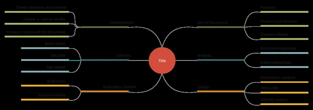 Course Design Template - Effective Online Teaching Methods