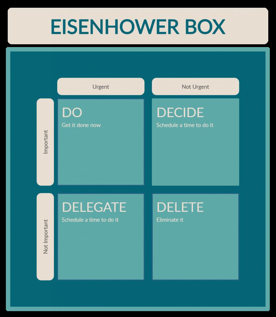 Eisenhower matrix - creative ways to visualize your to-do list